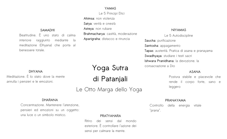 Le 8 marga dello yoga